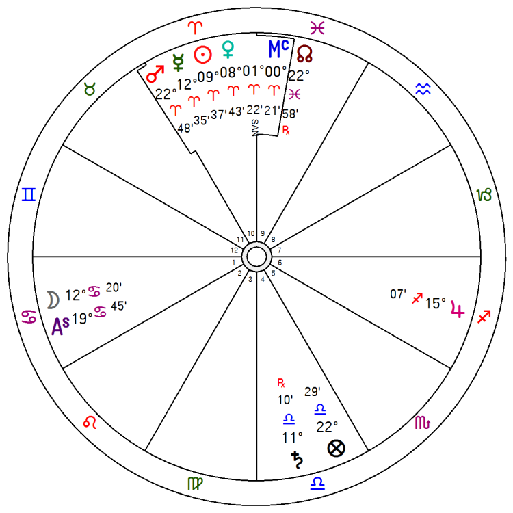 mapa natal horóscopo goya