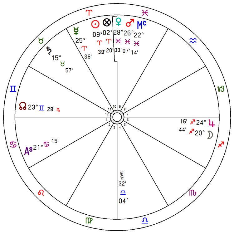 mapa astral horóscopo