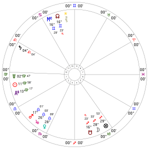 astrologia horóscopo
